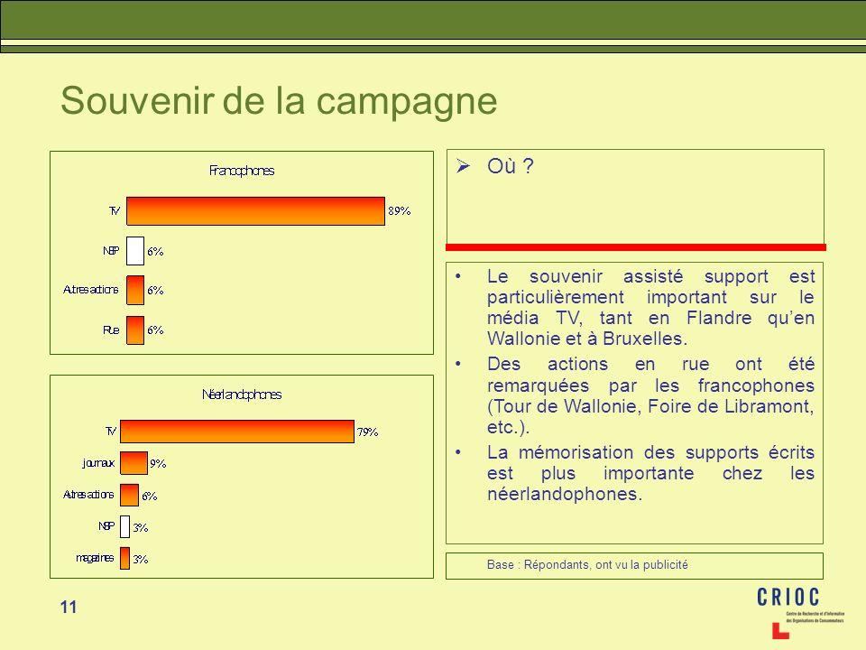 11 Souvenir de la campagne Où ? Le souvenir assisté support est particulièrement important sur le média TV, tant en Flandre quen Wallonie et à Bruxell