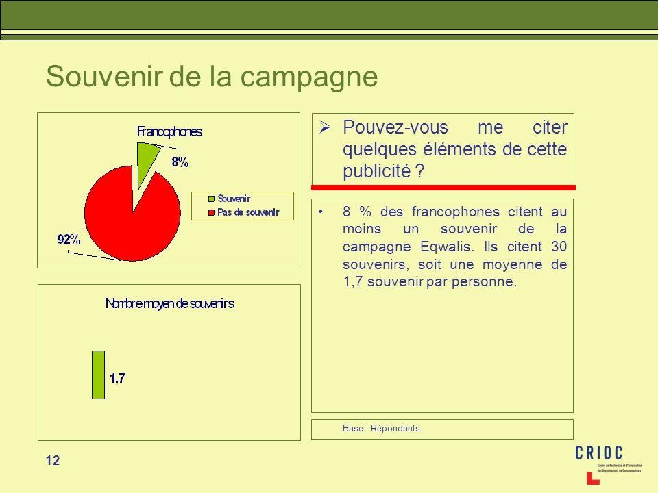 12 Souvenir de la campagne Pouvez-vous me citer quelques éléments de cette publicité ? 8 % des francophones citent au moins un souvenir de la campagne