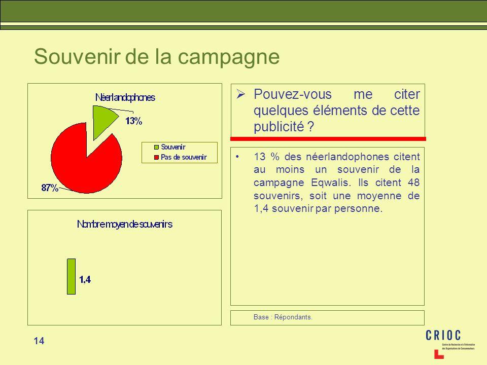 14 Souvenir de la campagne Pouvez-vous me citer quelques éléments de cette publicité ? 13 % des néerlandophones citent au moins un souvenir de la camp