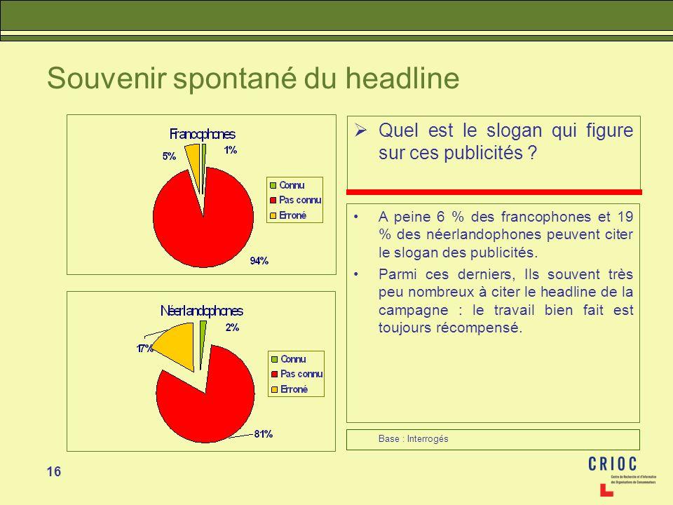16 Souvenir spontané du headline Quel est le slogan qui figure sur ces publicités ? A peine 6 % des francophones et 19 % des néerlandophones peuvent c