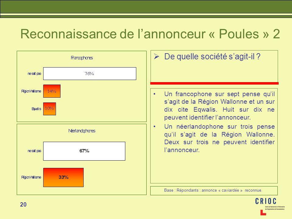 20 Reconnaissance de lannonceur « Poules » 2 De quelle société sagit-il ? Un francophone sur sept pense quil sagit de la Région Wallonne et un sur dix