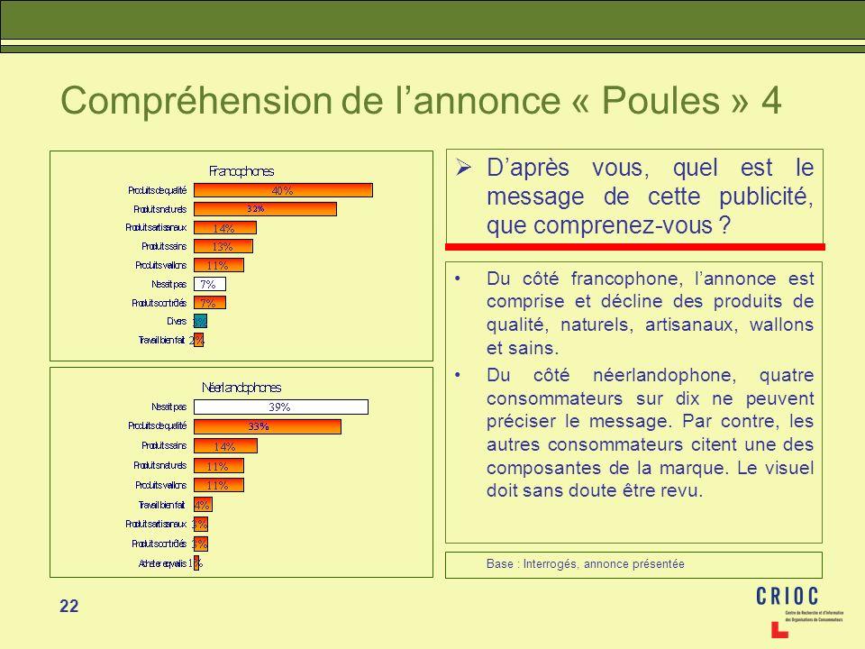 22 Compréhension de lannonce « Poules » 4 Daprès vous, quel est le message de cette publicité, que comprenez-vous ? Du côté francophone, lannonce est