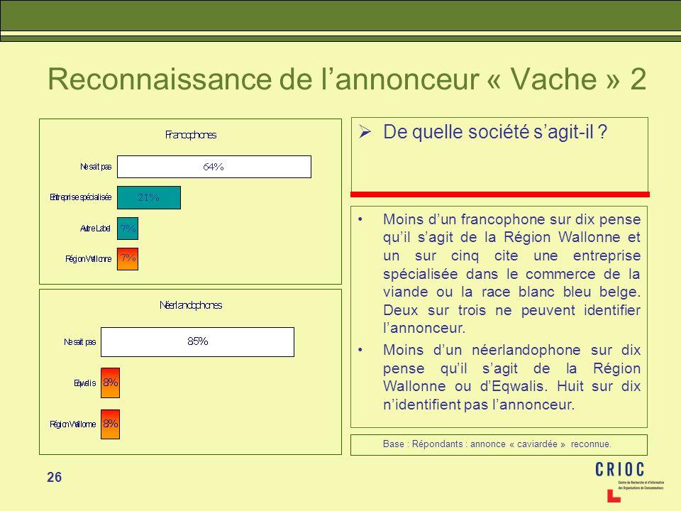 26 Reconnaissance de lannonceur « Vache » 2 De quelle société sagit-il ? Moins dun francophone sur dix pense quil sagit de la Région Wallonne et un su