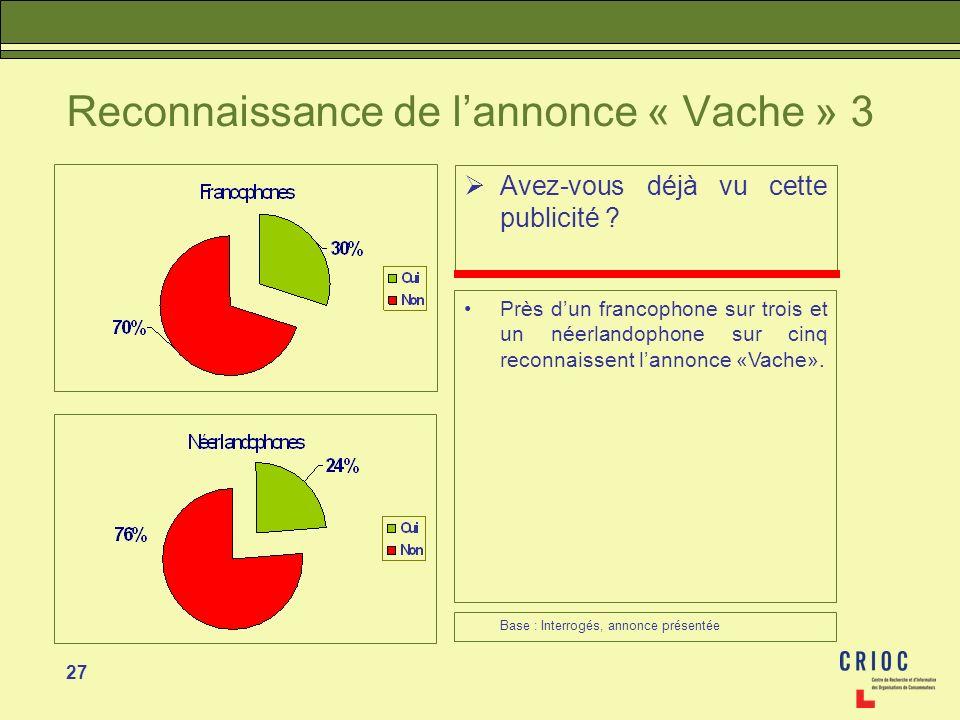 27 Reconnaissance de lannonce « Vache » 3 Avez-vous déjà vu cette publicité ? Près dun francophone sur trois et un néerlandophone sur cinq reconnaisse