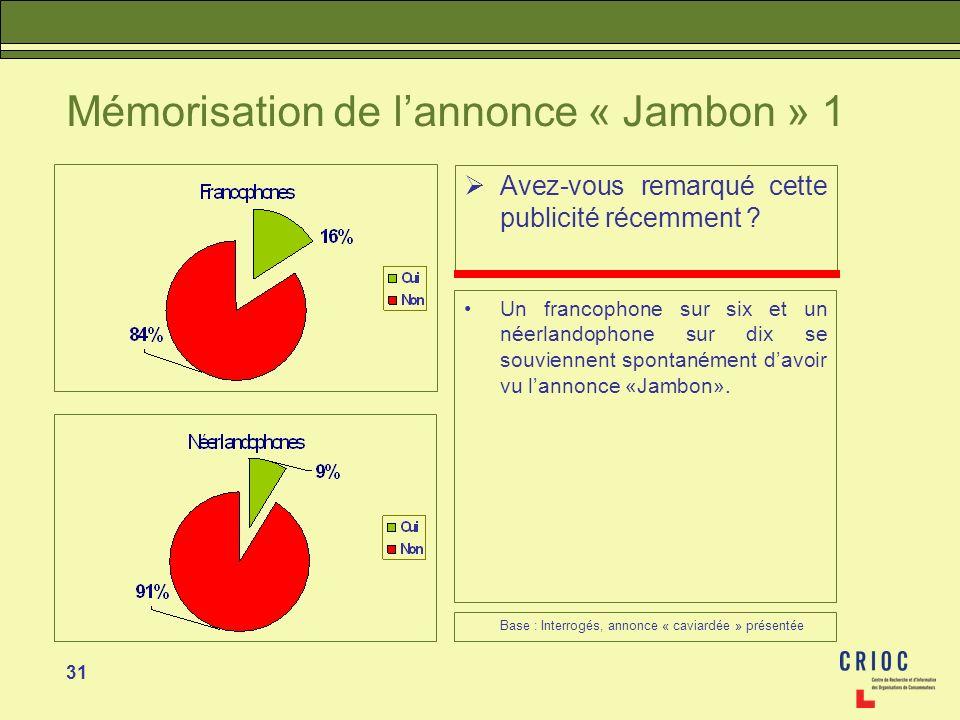 31 Mémorisation de lannonce « Jambon » 1 Avez-vous remarqué cette publicité récemment ? Un francophone sur six et un néerlandophone sur dix se souvien