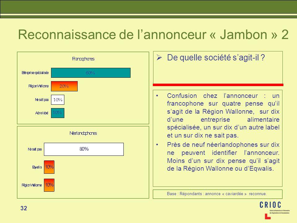 32 Reconnaissance de lannonceur « Jambon » 2 De quelle société sagit-il ? Confusion chez lannonceur : un francophone sur quatre pense quil sagit de la