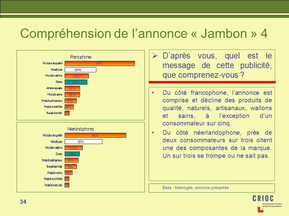 34 Compréhension de lannonce « Jambon » 4 Daprès vous, quel est le message de cette publicité, que comprenez-vous ? Du côté francophone, lannonce est