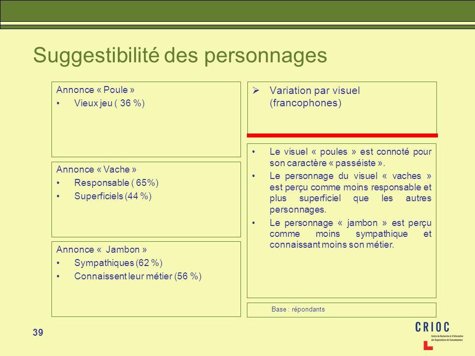 39 Suggestibilité des personnages Variation par visuel (francophones) Le visuel « poules » est connoté pour son caractère « passéiste ». Le personnage
