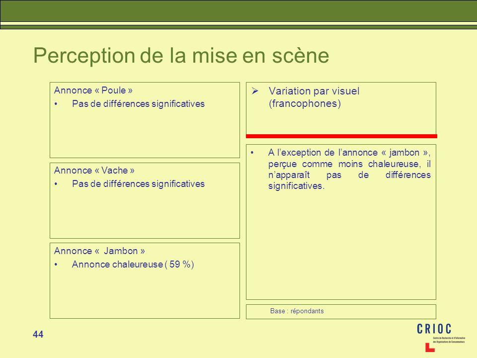 44 Perception de la mise en scène Variation par visuel (francophones) A lexception de lannonce « jambon », perçue comme moins chaleureuse, il napparaî