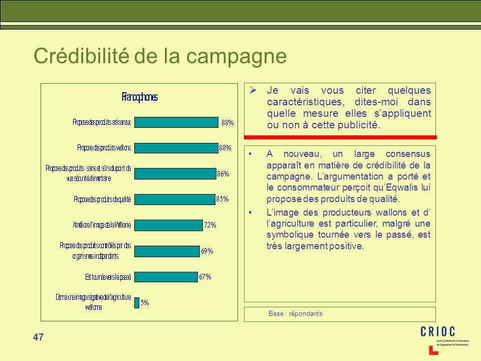 47 Crédibilité de la campagne Je vais vous citer quelques caractéristiques, dites-moi dans quelle mesure elles sappliquent ou non à cette publicité. A