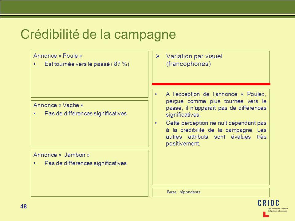 48 Crédibilité de la campagne Variation par visuel (francophones) A lexception de lannonce « Poule», perçue comme plus tournée vers le passé, il nappa