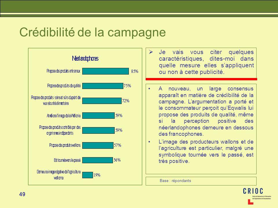 49 Crédibilité de la campagne Je vais vous citer quelques caractéristiques, dites-moi dans quelle mesure elles sappliquent ou non à cette publicité. A