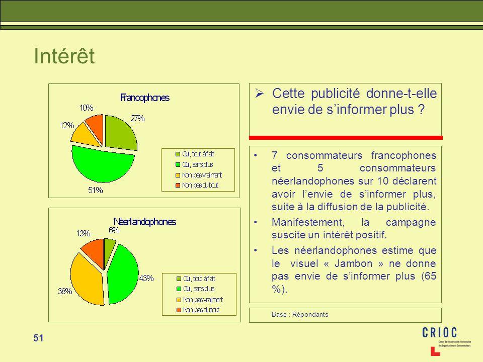51 Intérêt Cette publicité donne-t-elle envie de sinformer plus ? 7 consommateurs francophones et 5 consommateurs néerlandophones sur 10 déclarent avo