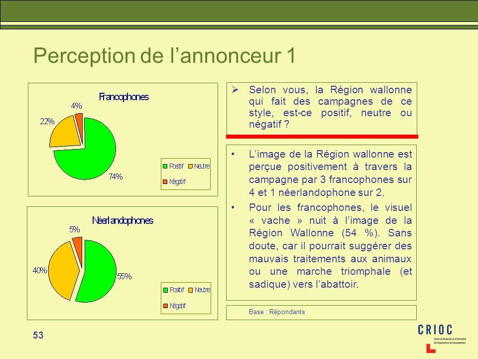 53 Perception de lannonceur 1 Selon vous, la Région wallonne qui fait des campagnes de ce style, est-ce positif, neutre ou négatif ? Limage de la Régi