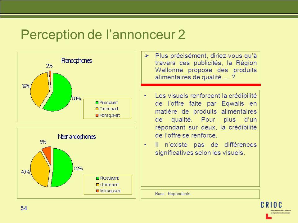 54 Perception de lannonceur 2 Plus précisément, diriez-vous quà travers ces publicités, la Région Wallonne propose des produits alimentaires de qualit