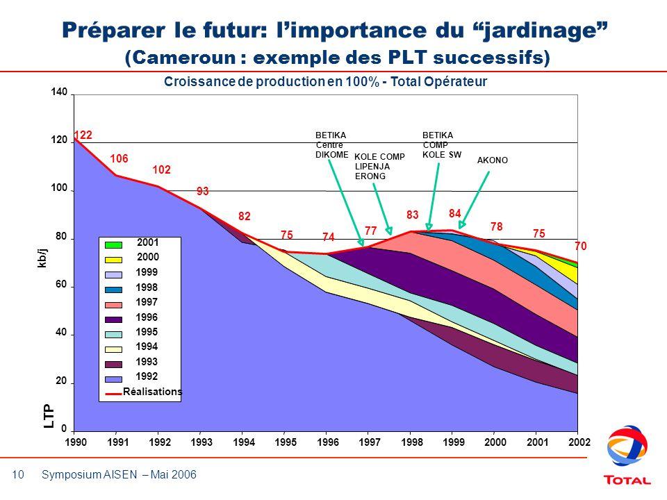 10 Symposium AISEN – Mai 2006 Croissance de production en 100% - Total Opérateur Préparer le futur: limportance du jardinage (Cameroun : exemple des P