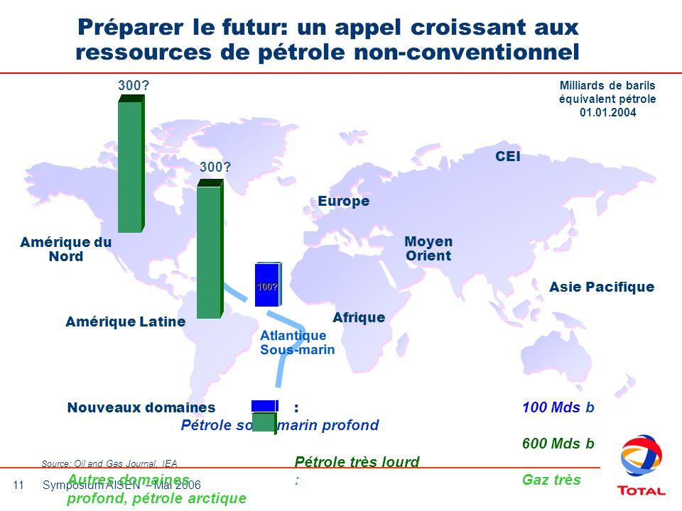 11 Symposium AISEN – Mai 2006 Préparer le futur: un appel croissant aux ressources de pétrole non-conventionnel Milliards de barils équivalent pétrole