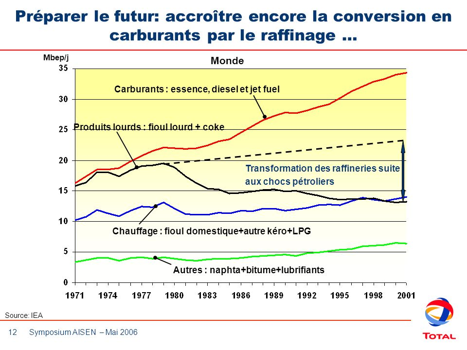 12 Symposium AISEN – Mai 2006 Préparer le futur: accroître encore la conversion en carburants par le raffinage … Source: IEA Mbep/j Produits lourds :