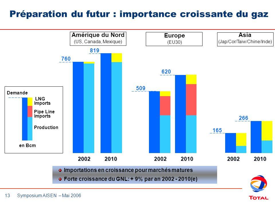 13 Symposium AISEN – Mai 2006 Europe (EU30) Importations en croissance pour marchés matures Forte croissance du GNL: + 9% par an 2002 - 2010(e) Prépar