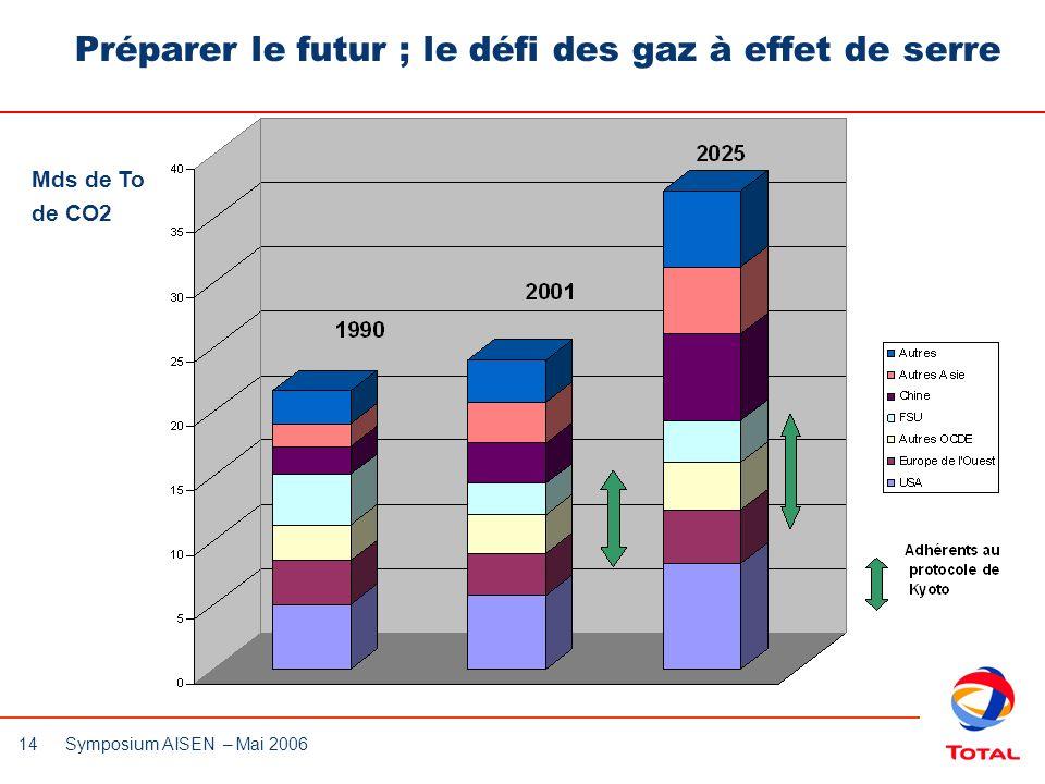 14 Symposium AISEN – Mai 2006 Préparer le futur ; le défi des gaz à effet de serre Mds de To de CO2