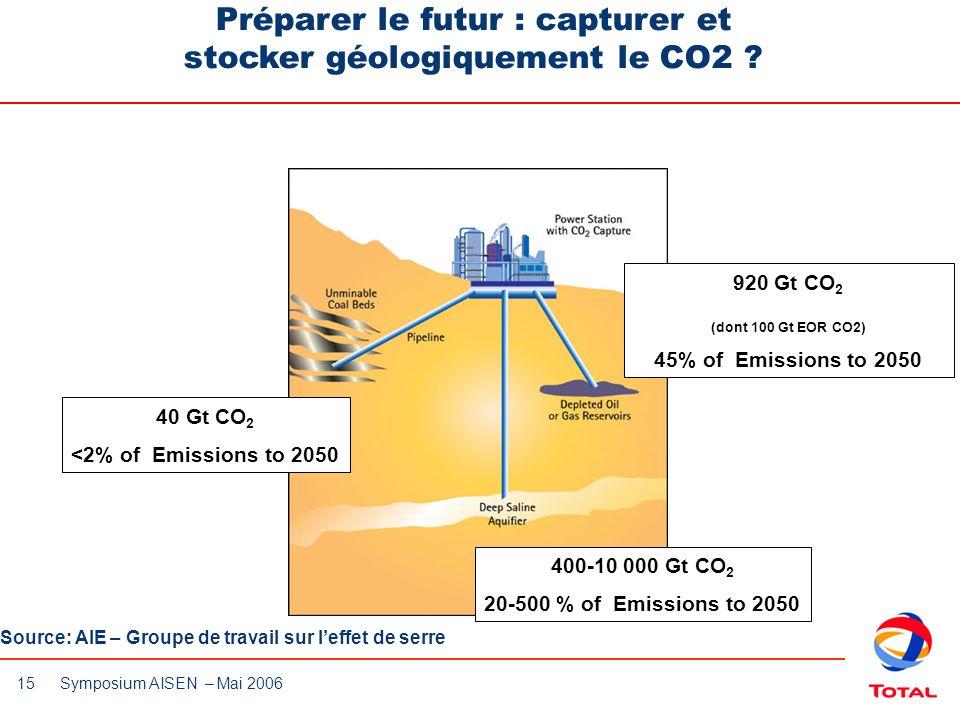 15 Symposium AISEN – Mai 2006 Préparer le futur : capturer et stocker géologiquement le CO2 ? 40 Gt CO 2 <2% of Emissions to 2050 400-10 000 Gt CO 2 2