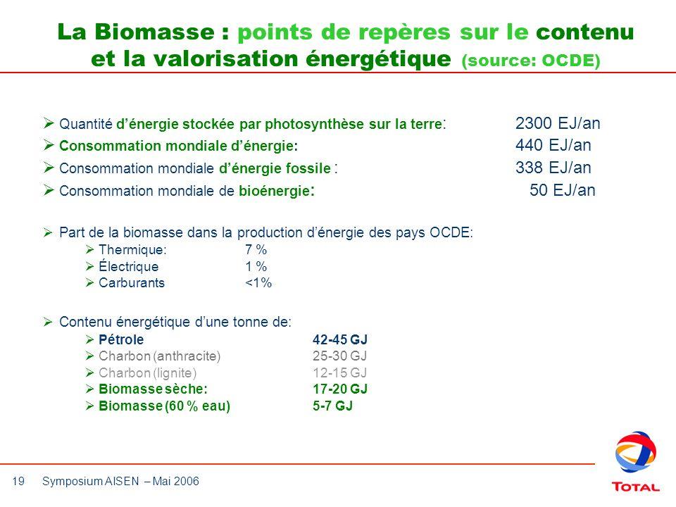 19 Symposium AISEN – Mai 2006 La Biomasse : points de repères sur le contenu et la valorisation énergétique (source: OCDE) Quantité dénergie stockée p