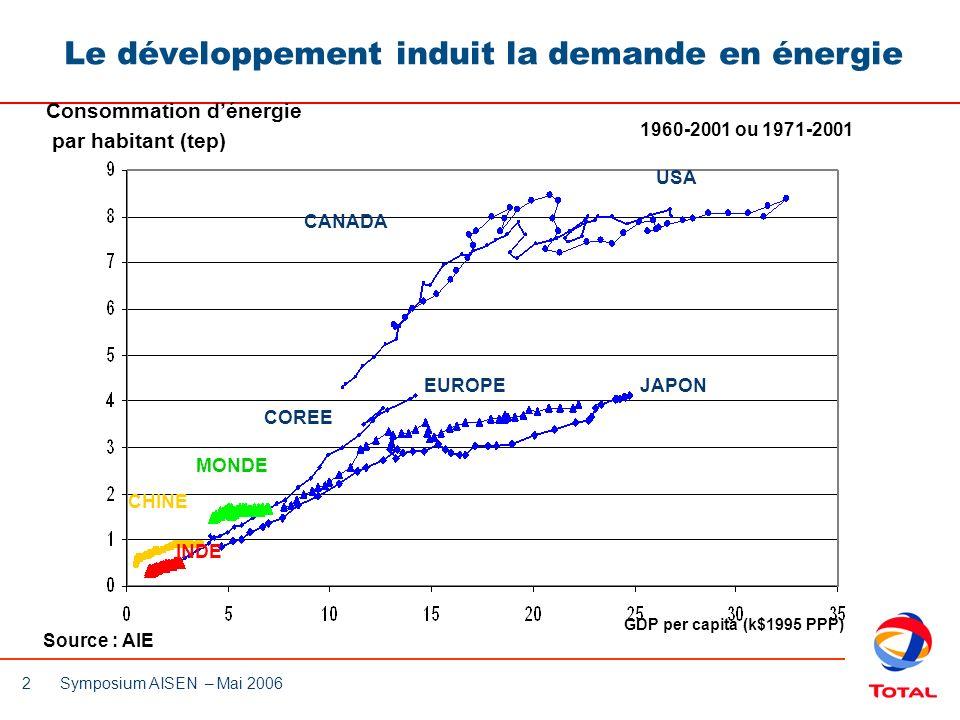 13 Symposium AISEN – Mai 2006 Europe (EU30) Importations en croissance pour marchés matures Forte croissance du GNL: + 9% par an 2002 - 2010(e) Préparation du futur : importance croissante du gaz Amérique du Nord (US, Canada, Mexique) Asia (Jap/Cor/Taiw/Chine/Inde) 2002 2010 2002 2010 Production LNG Imports Pipe Line Imports 760 Demande 819 509 620 165 266 2002 2010 2002 2010 en Bcm