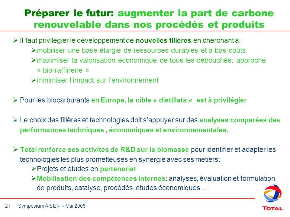 21 Symposium AISEN – Mai 2006 Il faut privilégier le développement de nouvelles filières en cherchant à: mobiliser une base élargie de ressources dura