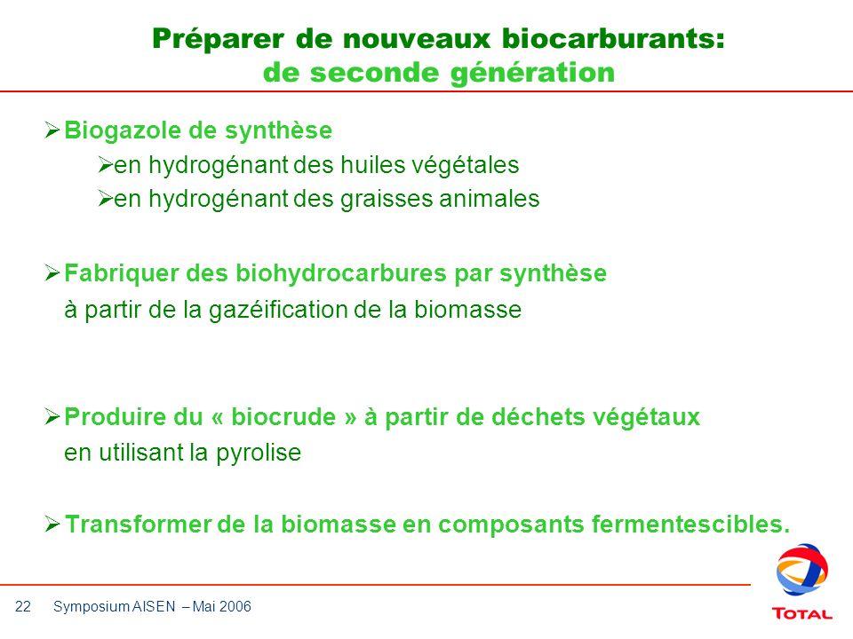 22 Symposium AISEN – Mai 2006 Biogazole de synthèse en hydrogénant des huiles végétales en hydrogénant des graisses animales Fabriquer des biohydrocar