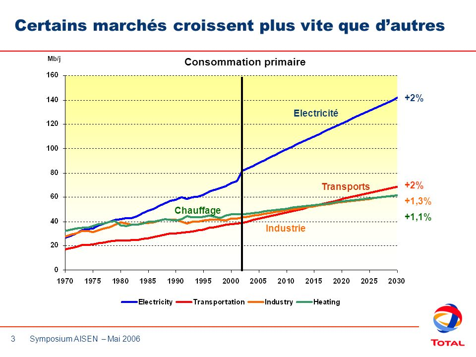 3 Symposium AISEN – Mai 2006 Certains marchés croissent plus vite que dautres +2% +1,3% +1,1% Electricité Transports Industrie Chauffage Mb/j Consomma