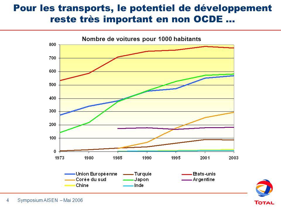 4 Symposium AISEN – Mai 2006 Pour les transports, le potentiel de développement reste très important en non OCDE … Nombre de voitures pour 1000 habita