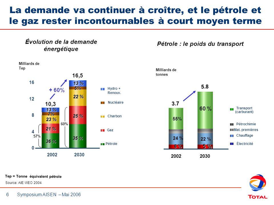 6 Symposium AISEN – Mai 2006 La demande va continuer à croître, et le pétrole et le gaz rester incontournables à court moyen terme Tep = Tonne équival