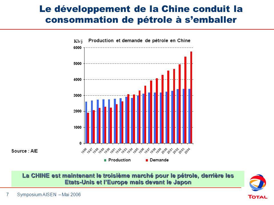 7 Symposium AISEN – Mai 2006 Le développement de la Chine conduit la consommation de pétrole à semballer Source : AIE ProductionDemande Production et