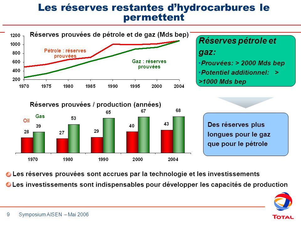 9 Symposium AISEN – Mai 2006 Les réserves restantes dhydrocarbures le permettent Réserves pétrole et gaz: Prouvées: > 2000 Mds bep Potentiel additionn
