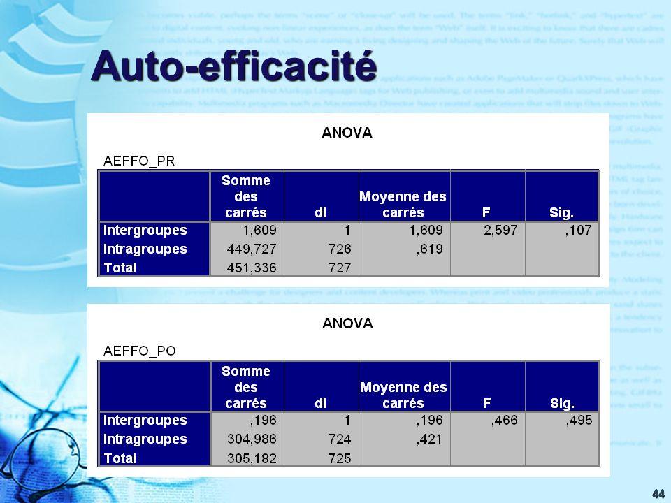 44 Auto-efficacité