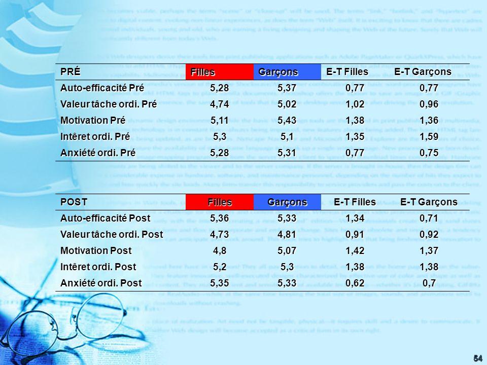 54 PRÉFillesGarçons E-T Filles E-T Garçons Auto-efficacité Pré 5,285,370,770,77 Valeur tâche ordi.