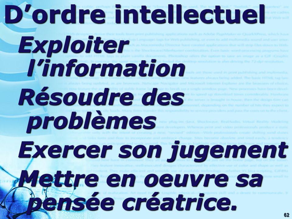 62 Dordre intellectuel Exploiter linformation Résoudre des problèmes Exercer son jugement Mettre en oeuvre sa pensée créatrice.