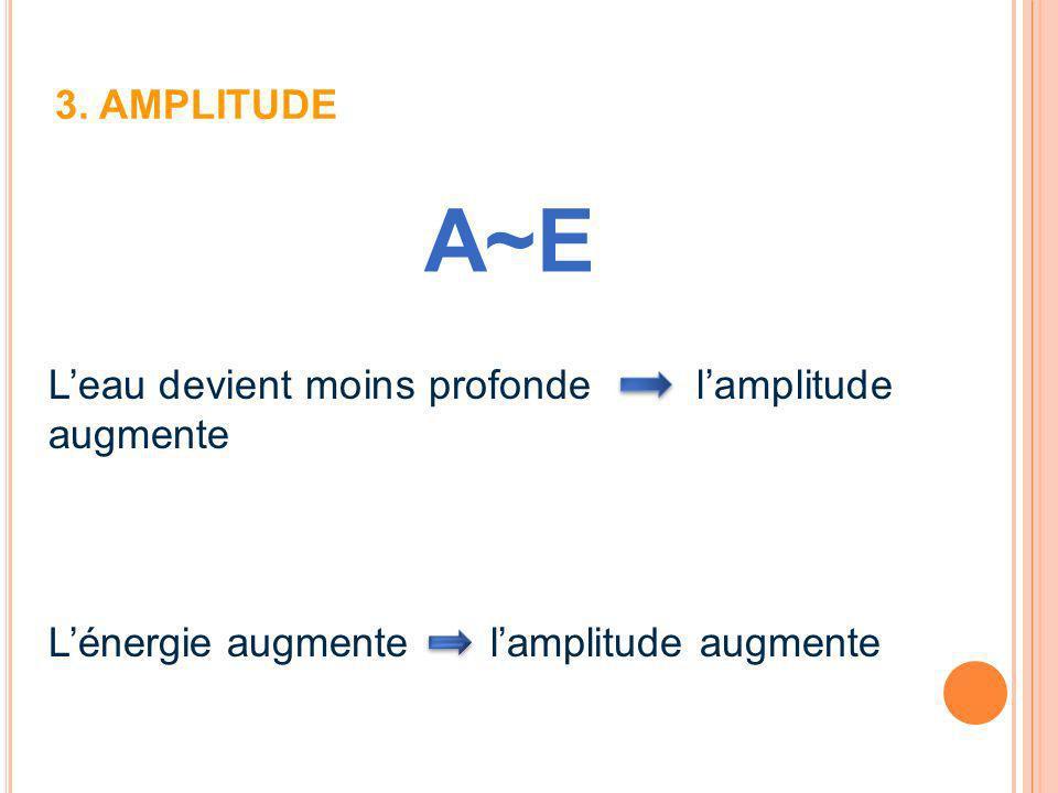 3. AMPLITUDE A~E Leau devient moins profonde lamplitude augmente Lénergie augmente lamplitude augmente