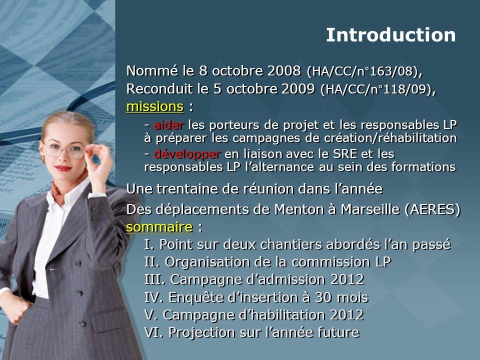 Introduction Nommé le 8 octobre 2008 (HA/CC/n°163/08), Reconduit le 5 octobre 2009 (HA/CC/n°118/09), missions : - aider les porteurs de projet et les responsables LP à préparer les campagnes de création/réhabilitation - développer en liaison avec le SRE et les responsables LP lalternance au sein des formations Une trentaine de réunion dans lannée Des déplacements de Menton à Marseille (AERES) sommaire : I.