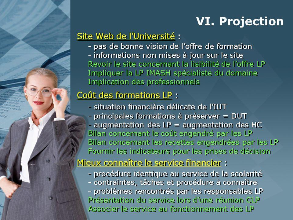 VI. Projection Site Web de lUniversité : - pas de bonne vision de loffre de formation - informations non mises à jour sur le site Revoir le site conce