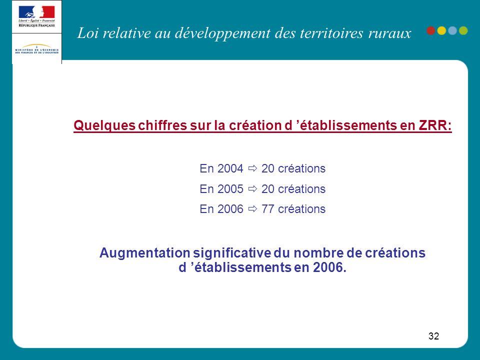 Loi relative au développement des territoires ruraux 32 Quelques chiffres sur la création d établissements en ZRR: En 2004 20 créations En 2005 20 cré