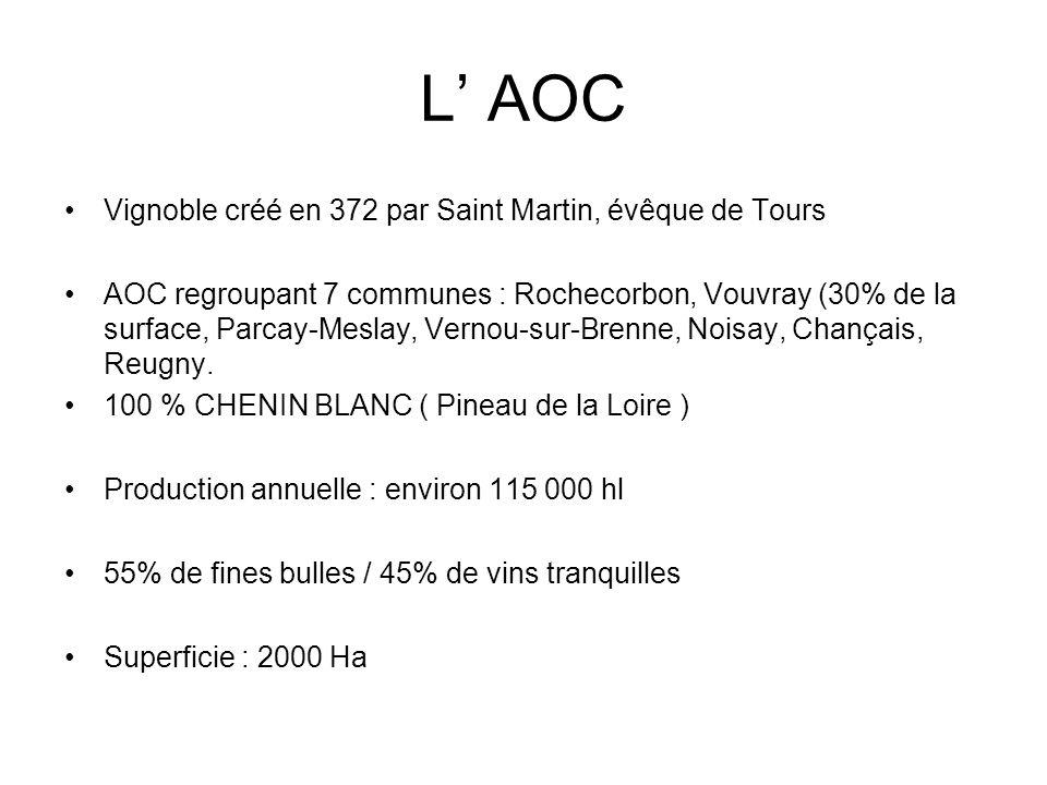 L AOC Vignoble créé en 372 par Saint Martin, évêque de Tours AOC regroupant 7 communes : Rochecorbon, Vouvray (30% de la surface, Parcay-Meslay, Verno