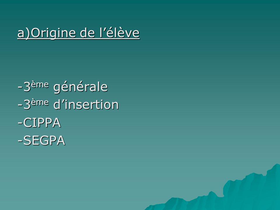 a)Origine de lélève -3 ème générale -3 ème dinsertion -CIPPA-SEGPA