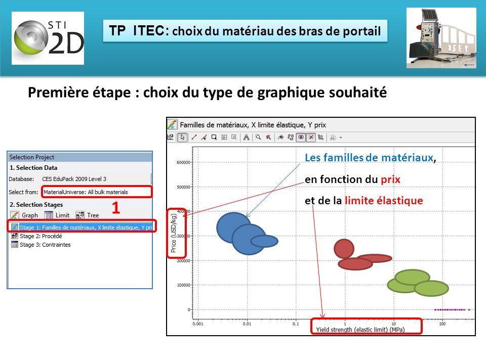 TP ITEC: choix du matériau des bras de portail Première étape : choix du type de graphique souhaité Les familles de matériaux, en fonction du prix et