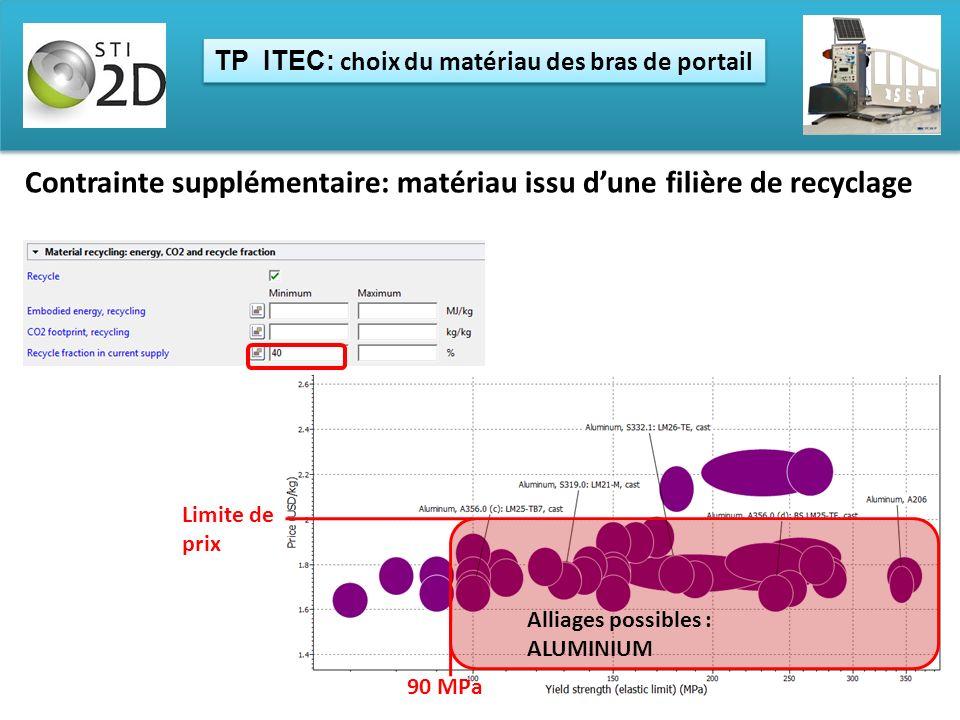 Contrainte supplémentaire: matériau issu dune filière de recyclage TP ITEC: choix du matériau des bras de portail 90 MPa Limite de prix Alliages possi