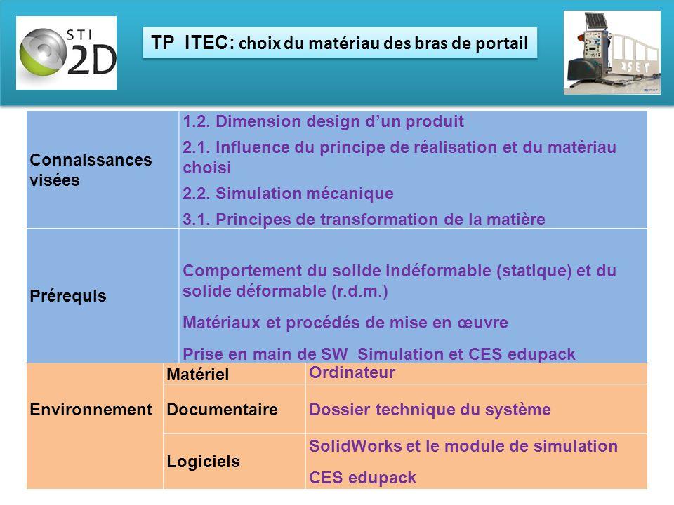 TP ITEC: choix du matériau des bras de portail Environnement Matériel Ouvre-portail Ordinateur DocumentaireDossier technique du système Logiciels Soli