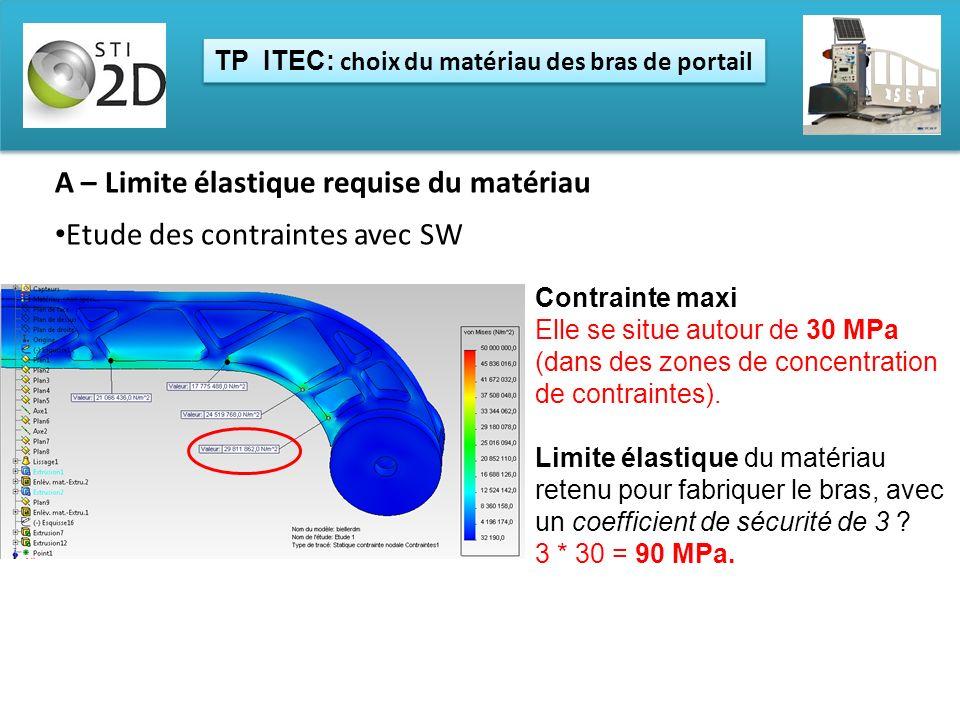 TP ITEC: choix du matériau des bras de portail Contrainte maxi Elle se situe autour de 30 MPa (dans des zones de concentration de contraintes). Limite