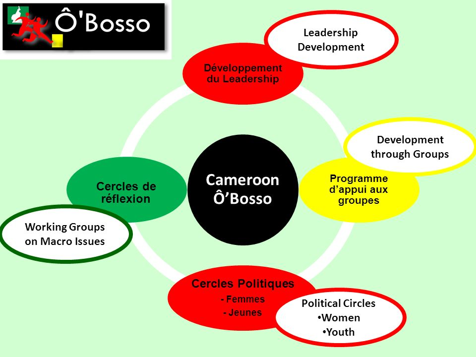 Cameroon ÔBosso Développement du Leadership Programme dappui aux groupes Cercles Politiques - Femmes - Jeunes Cercles de réflexion Leadership Development Development through Groups Political Circles Women Youth Working Groups on Macro Issues