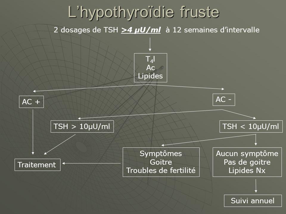 Lhypothyroïdie fruste 2 dosages de TSH >4 µU/ml à 12 semaines dintervalle T 4 l Ac Lipides AC + AC - TSH > 10µU/mlTSH < 10µU/ml Aucun symptôme Pas de goitre Lipides Nx Suivi annuel Symptômes Goitre Troubles de fertilité Traitement