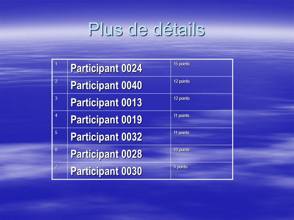 Plus de détails 1 Participant 0024 15 points 2 Participant 0040 12 points 3 Participant 0013 12 points 4 Participant 0019 11 points 5 Participant 0032